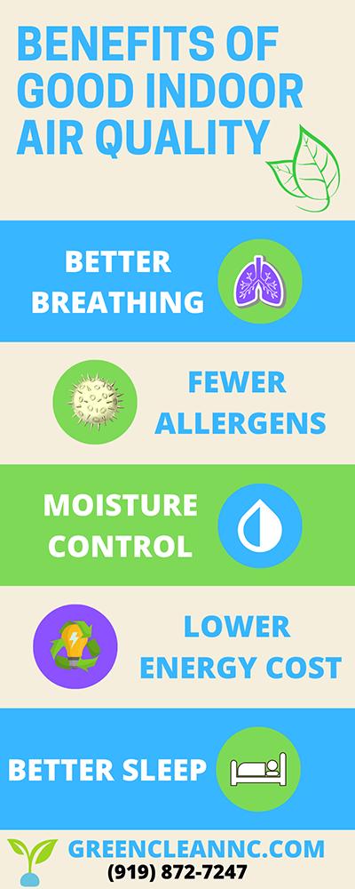 Clean Air Infograph